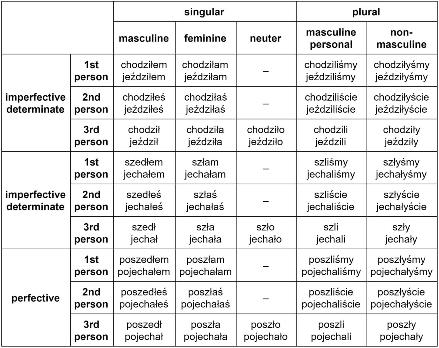 Polish language word forms